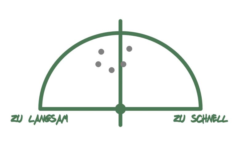Zu sehen ist das Speedometer. Es besteht aus einem Halbkreis, auf dem die Teilnehmer Punkte setzen, die zeigen, wie sie die Schnelligkeit im Seminar beurteilen. Links vom Mittelpunkt bedeutet, das Seminar geht zu langsam voran. Rechts davon bedeutet, das Seminar ist zu schnell. In der Mitte ist das Tempo genau richtig.
