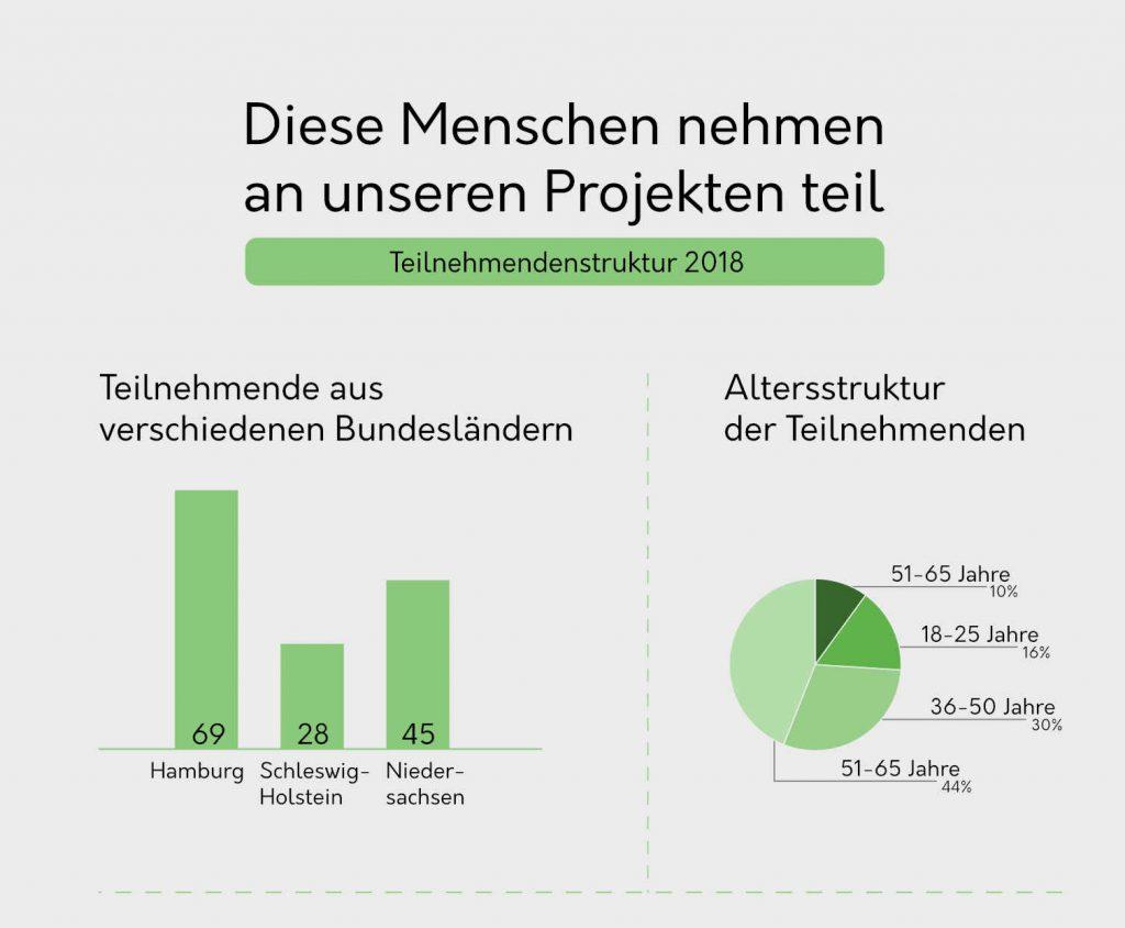 Die überarbeitete Infografik