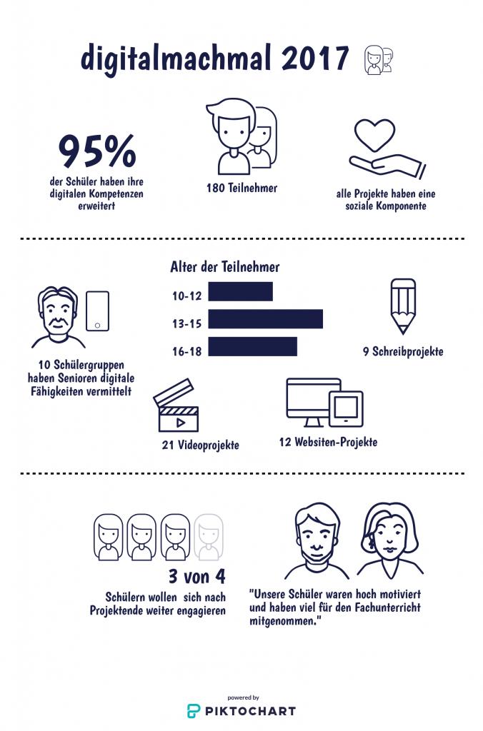 Infografik zum Projekt digitalmachmal, bestehend aus einem Diagramm und vielen Icons und Zahlen, erstellt in Piktochart