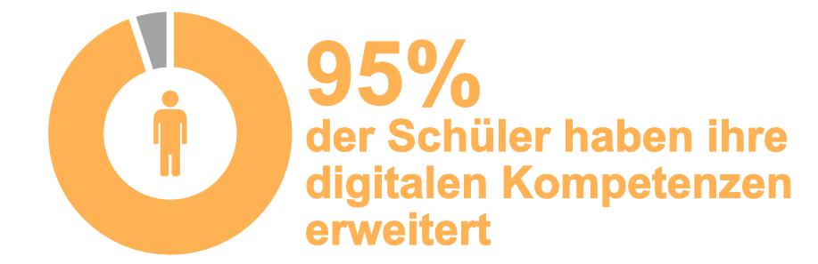 """Infografiken mit großer Prozentzahl, Donut-Diagramm und Schrift. Orange gehalten sind """"95%"""" plus der dazugehörige Anteil am Donut-Diagramm, der Rest ist grau"""