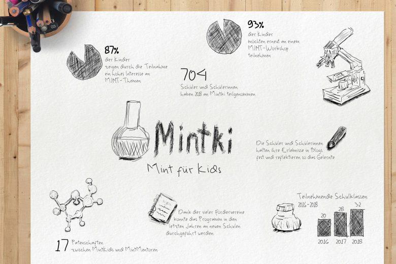 Gekritzelte Infografik auf einem Blatt Papier, mit verschiedenen Icons und Diagrammen